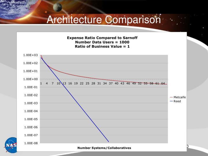 Architecture Comparison