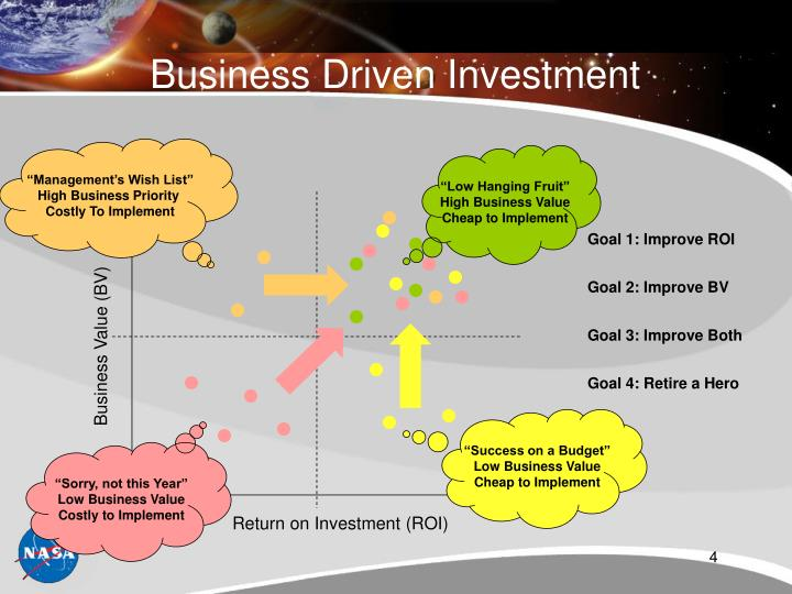 Business Value (BV)