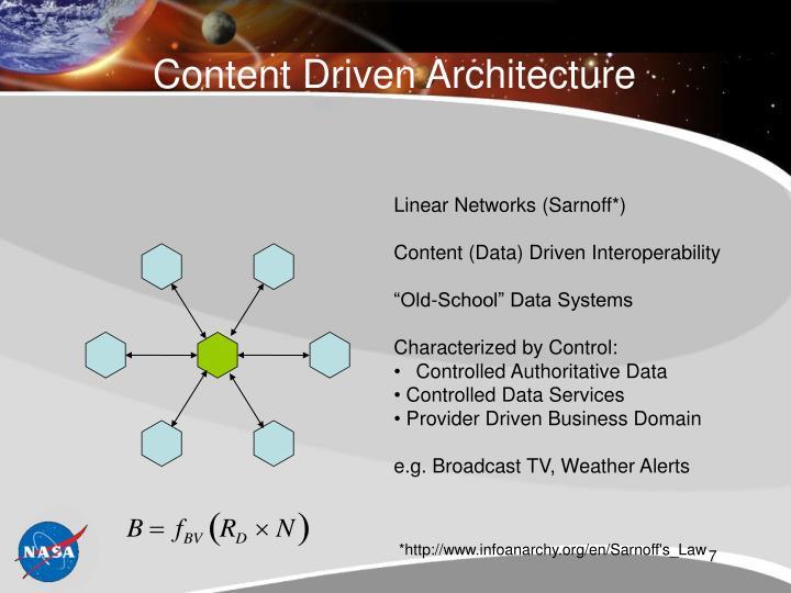Content Driven Architecture