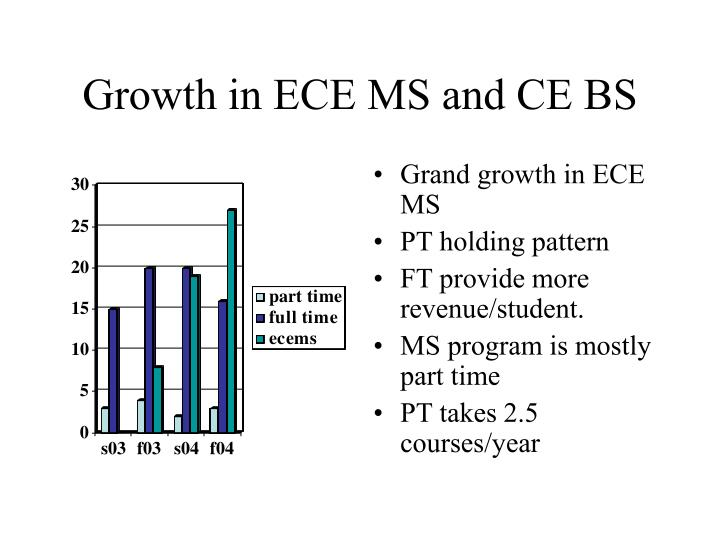 Growth in ece ms and ce bs