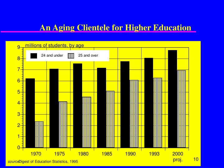 An Aging Clientele for Higher Education