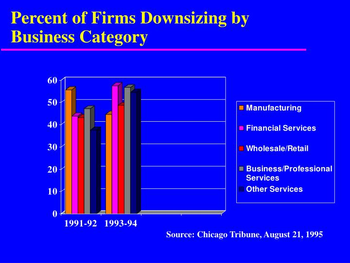 Percent of Firms Downsizing by Business Category