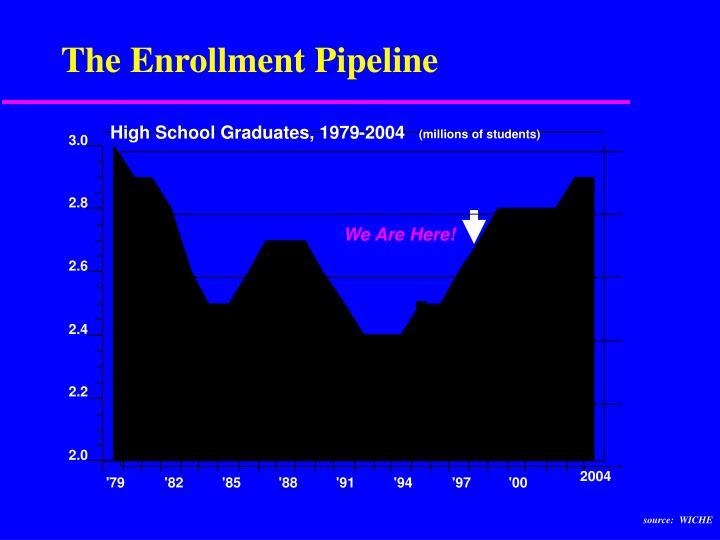 The Enrollment Pipeline