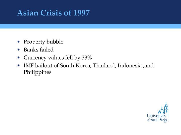 Asian Crisis of 1997