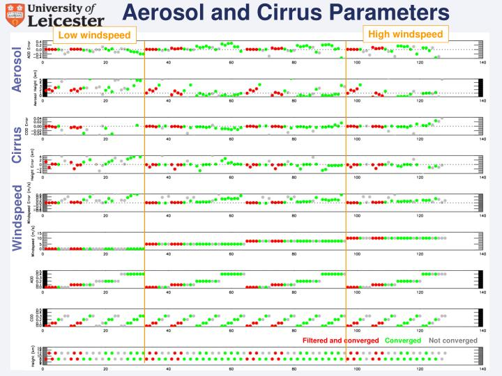 Aerosol and Cirrus Parameters