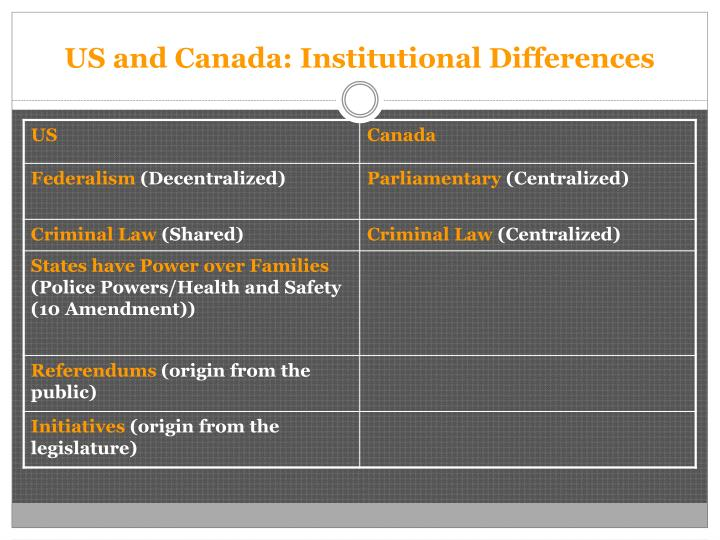US and Canada: Institutional Differences