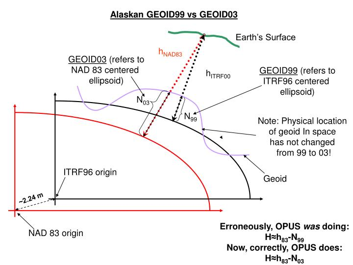 Alaskan GEOID99 vs GEOID03