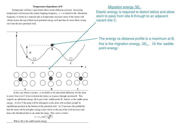 Migration energy