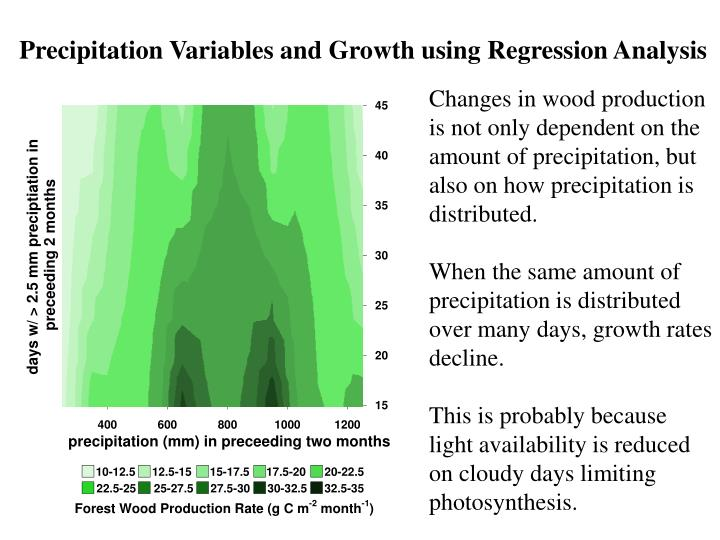 Precipitation Variables and Growth using Regression Analysis