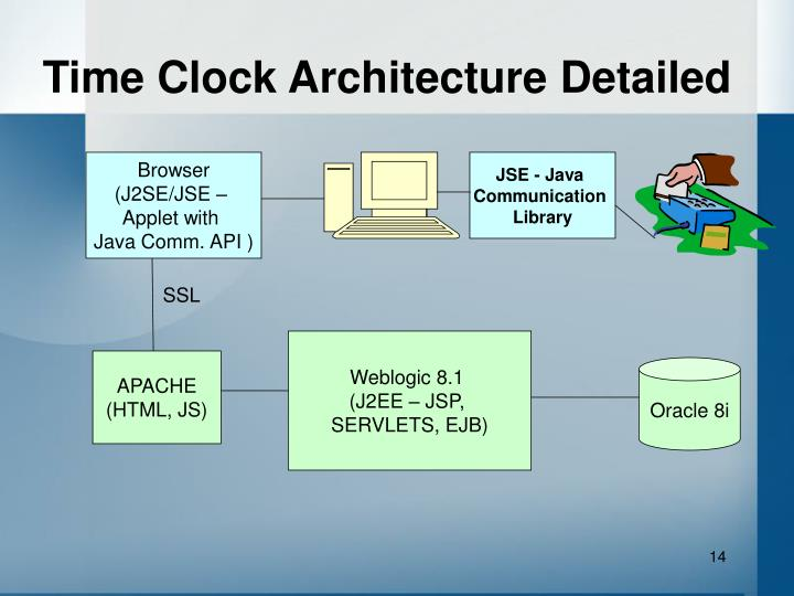Time Clock Architecture Detailed