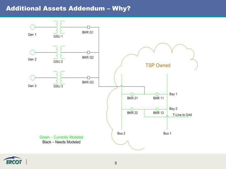 Additional Assets Addendum – Why?