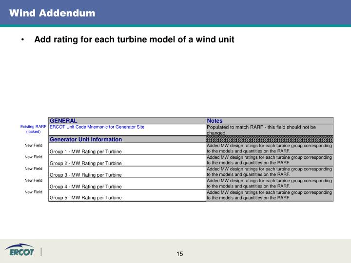 Wind Addendum