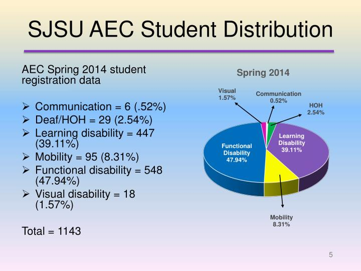 SJSU AEC Student Distribution