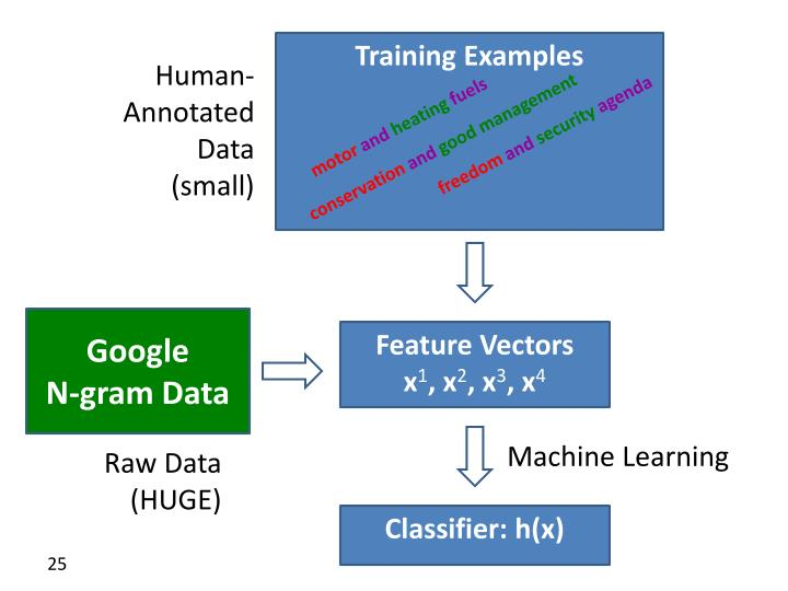 Human-Annotated Data (small)