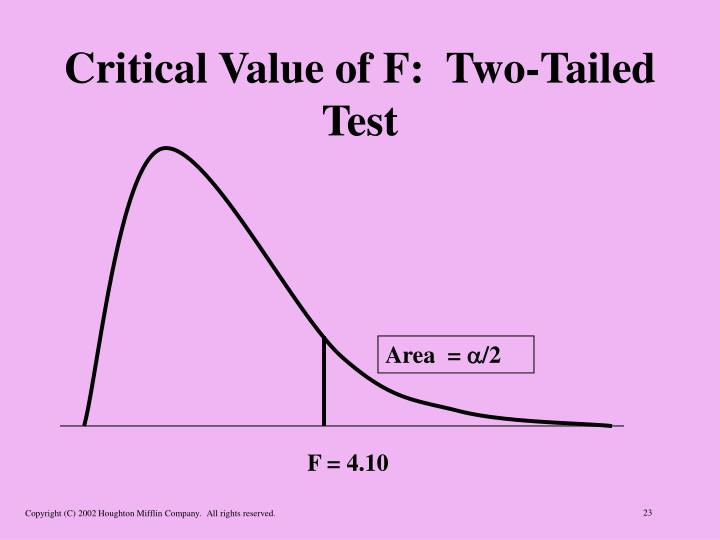Critical Value of F:  Two-Tailed Test