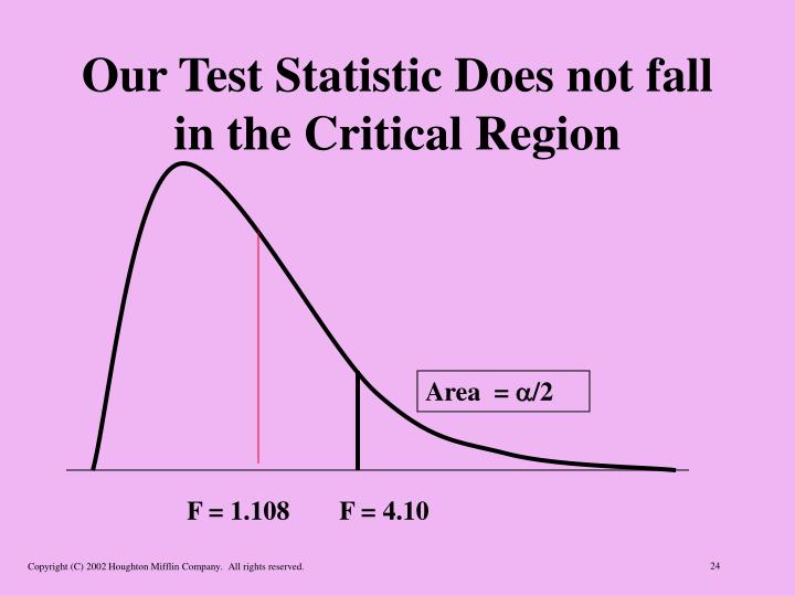 Our Test Statistic Does not fall in the Critical Region