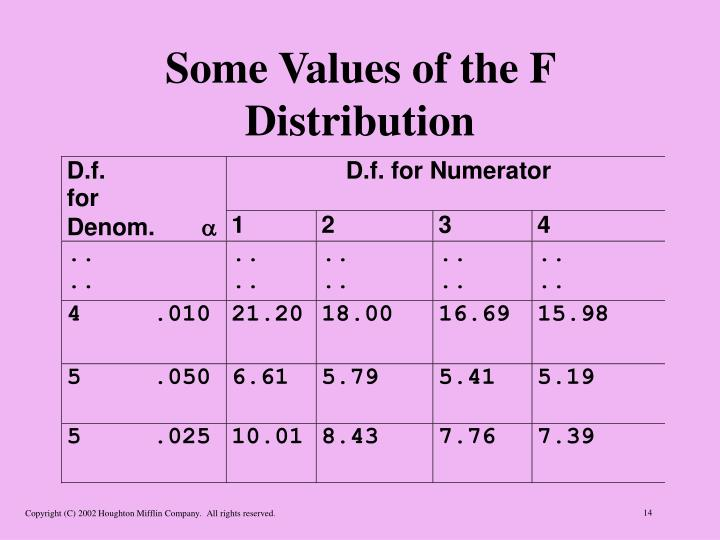 Some Values of the F Distribution