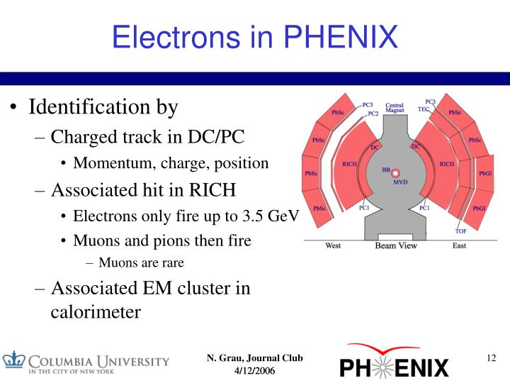 Electrons in PHENIX