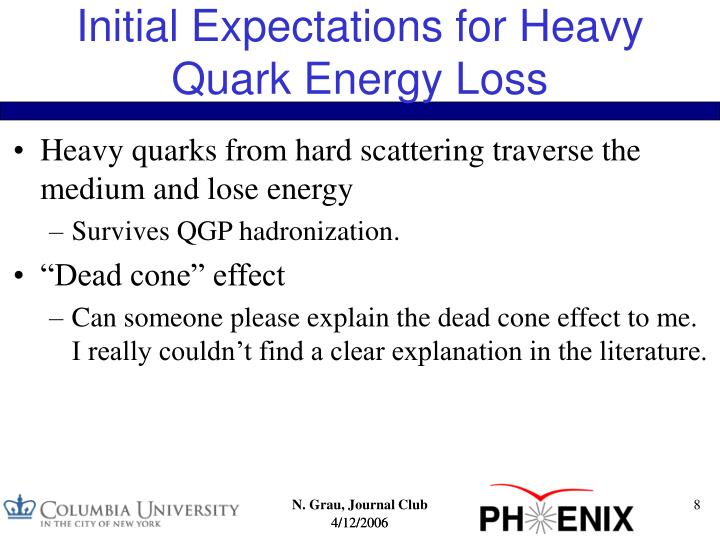 Initial Expectations for Heavy Quark Energy Loss