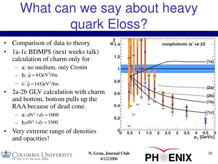 What can we say about heavy quark Eloss?