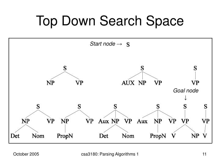 Top Down Search Space