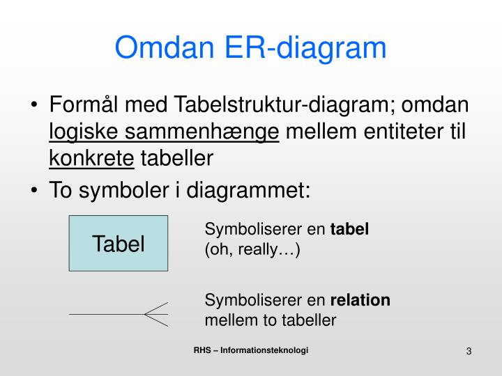 Omdan ER-diagram