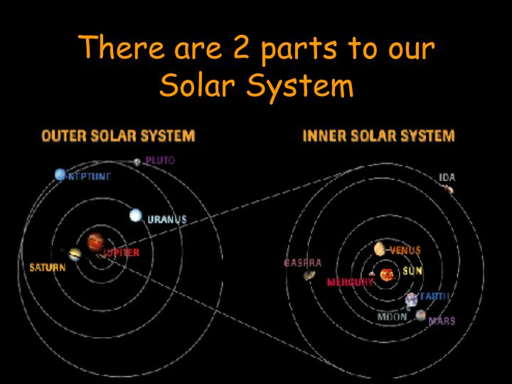 There are 2 parts to our Solar System