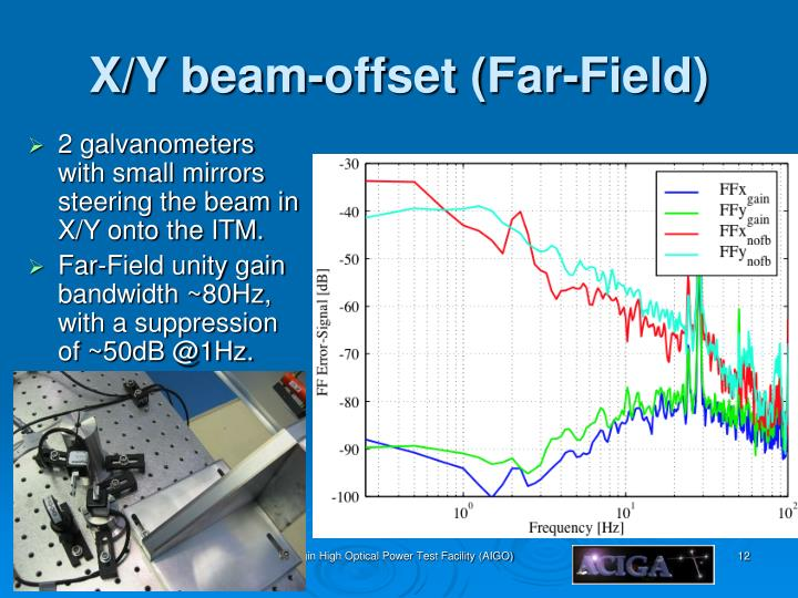 X/Y beam-offset (Far-Field)