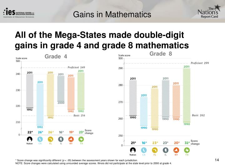 Gains in Mathematics