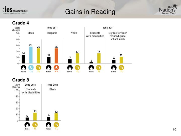 Gains in Reading