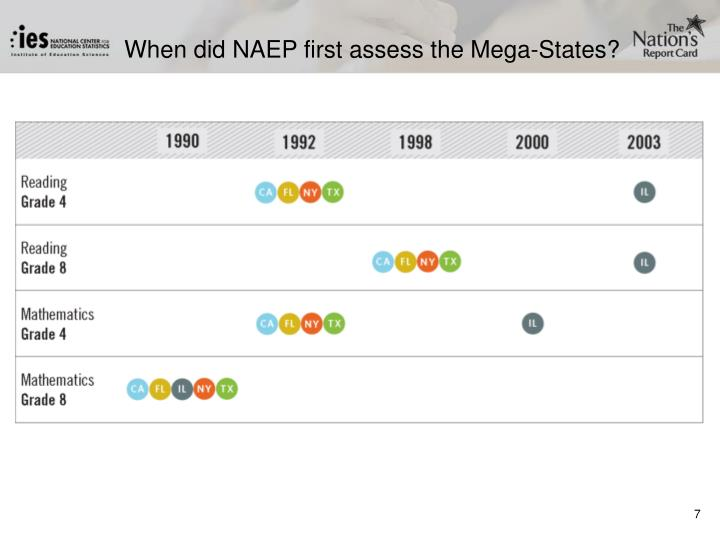 When did NAEP first assess the Mega-States?