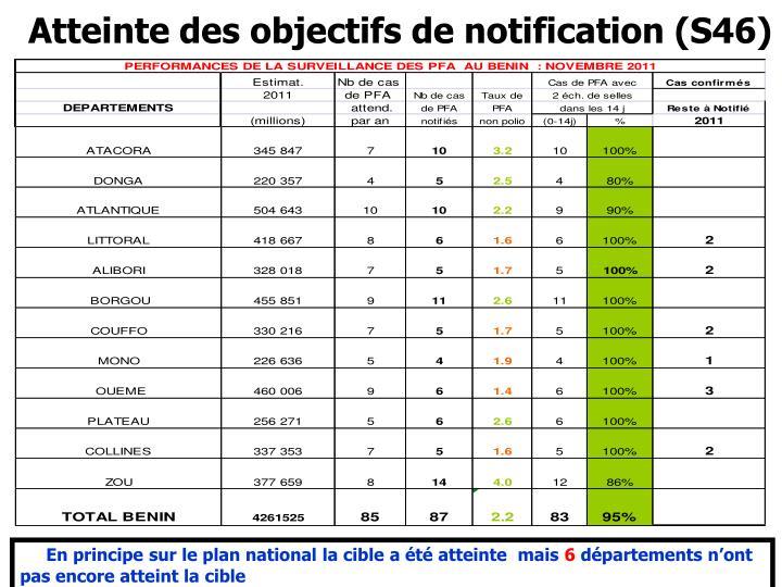 Atteinte des objectifs de notification (S46)