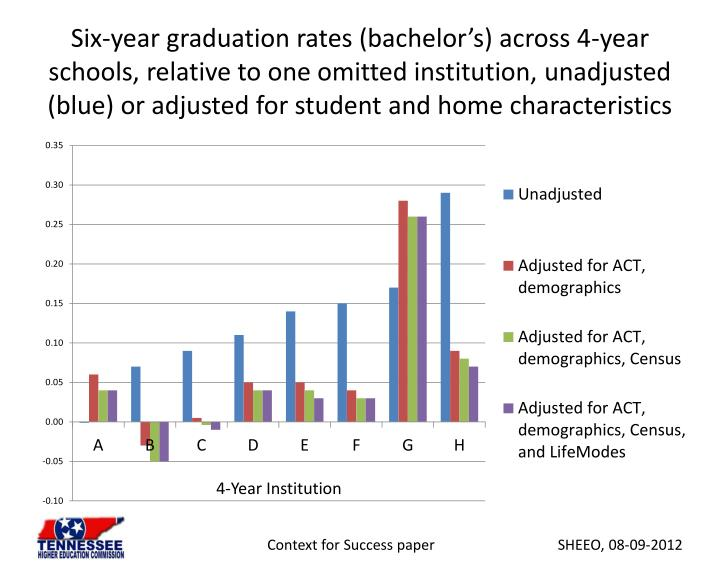 Six-year graduation rates (bachelor's) across 4-year schools, relative to one omitted institution, unadjusted (blue) or adjusted for student and home characteristics