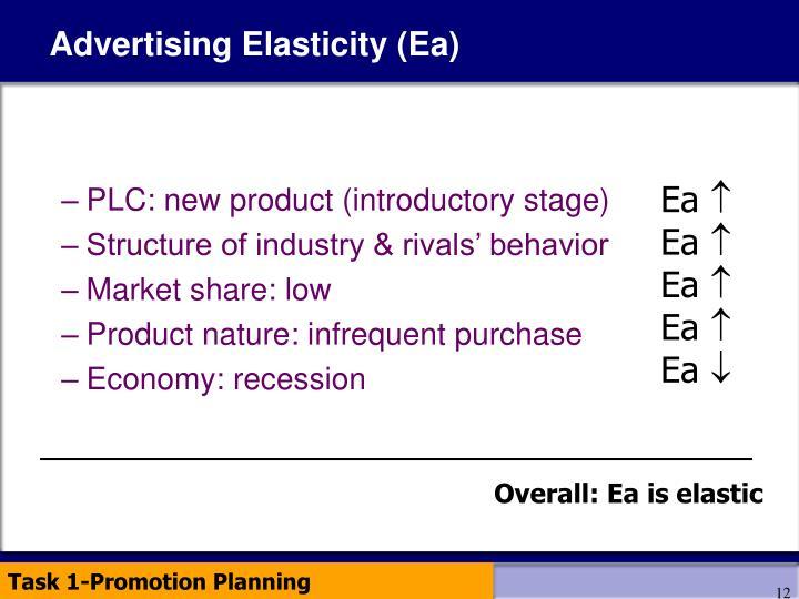 Advertising Elasticity (Ea)