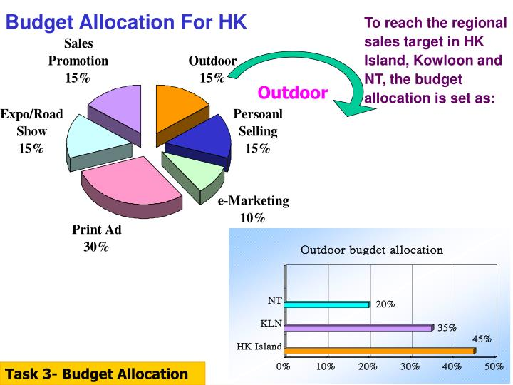 Budget Allocation For HK