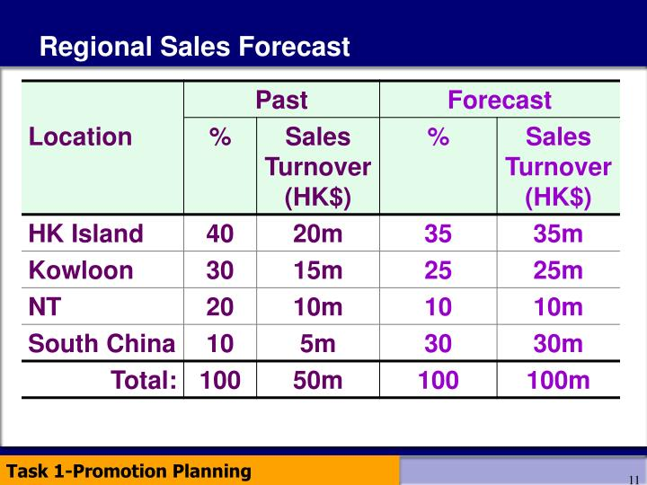 Regional Sales Forecast
