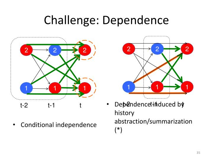 Challenge: Dependence