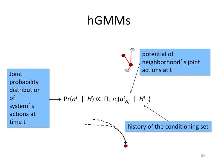 hGMMs