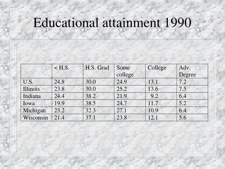 Educational attainment 1990