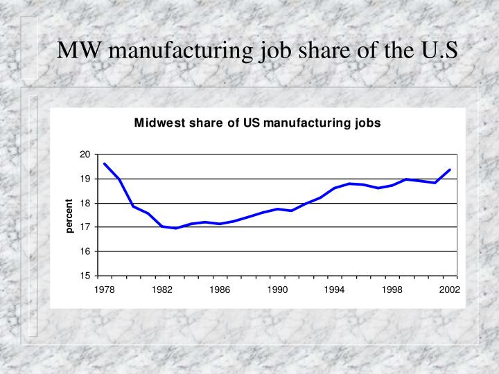 MW manufacturing job share of the U.S