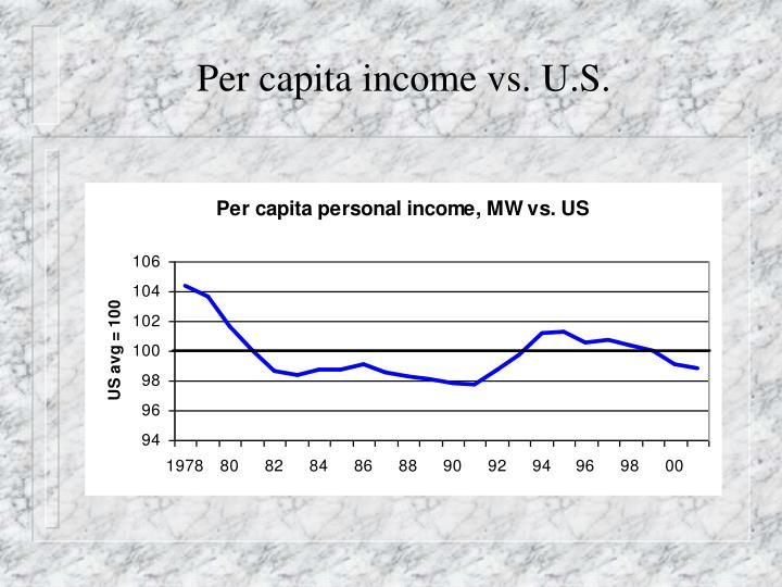 Per capita income vs. U.S.