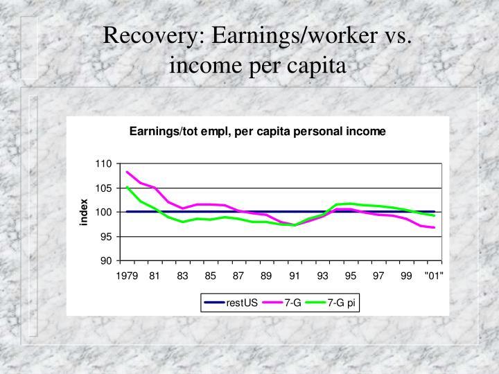 Recovery: Earnings/worker vs.