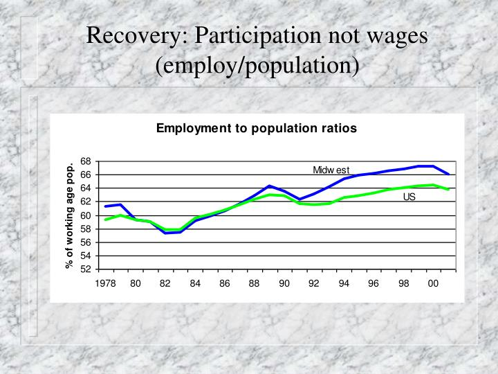 Recovery: Participation not wages (employ/population)