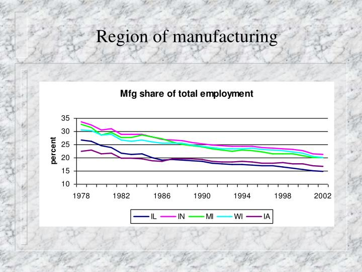 Region of manufacturing