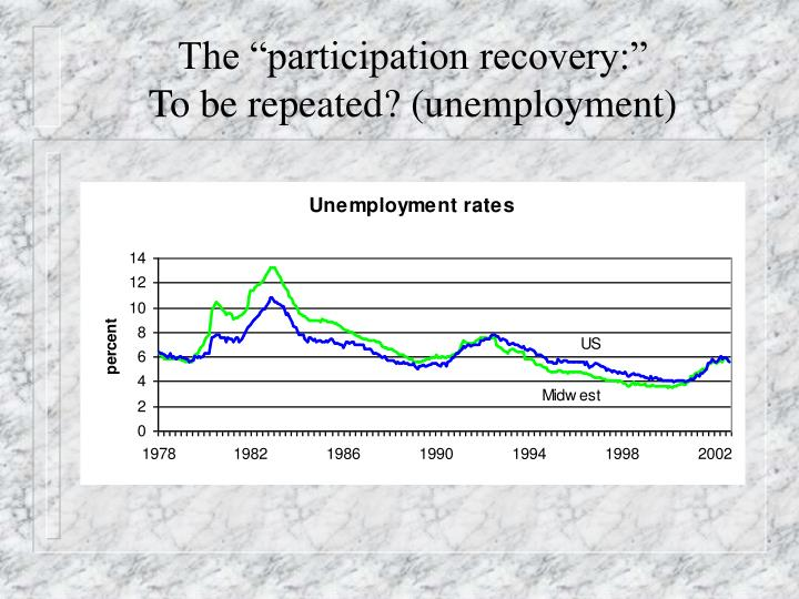 "The ""participation recovery:"""