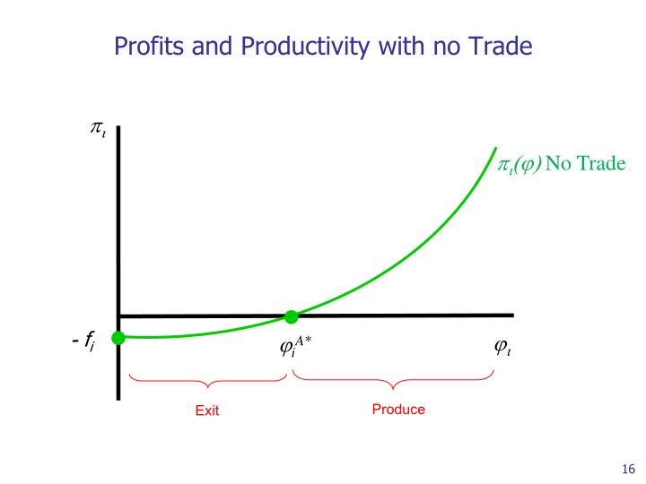 Profits and Productivity with no Trade