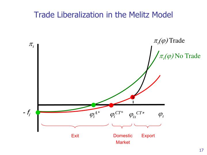 Trade Liberalization in the Melitz Model
