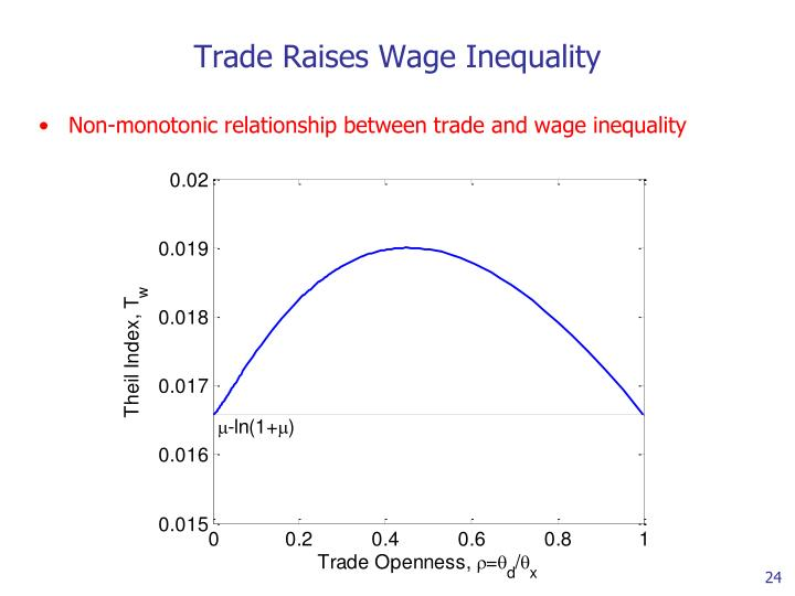 Trade Raises Wage Inequality
