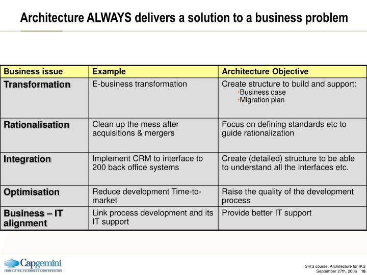 Architecture ALWAYS delivers a solution to a business problem