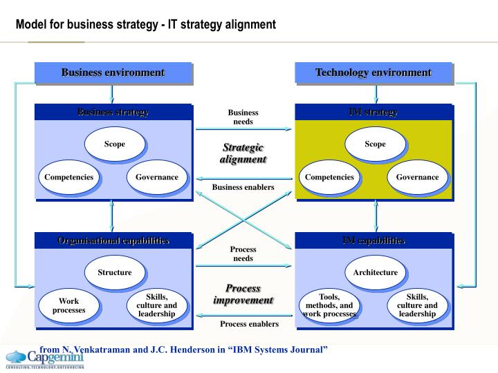 Model for business strategy - IT strategy alignment